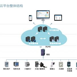 Acrelcloud-1000企业电力运维系统24小时在线值守配电房监控