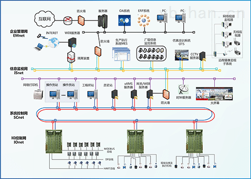 NetPAC1000控制系统