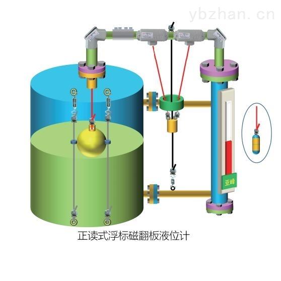 山东 浮标液位计 专业生产 支持定制