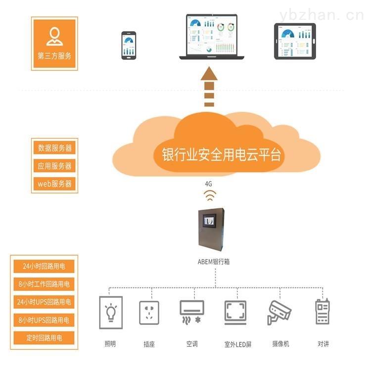 銀行網點智慧用電管理平臺