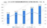 2020年中國檢驗檢測行業現狀 市場化發展帶動行業