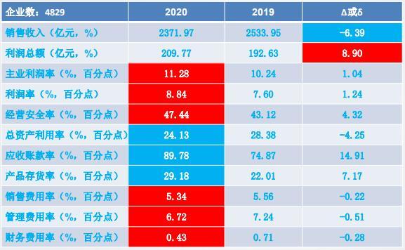 2020年1-5月儀器儀表行業經濟運行概況