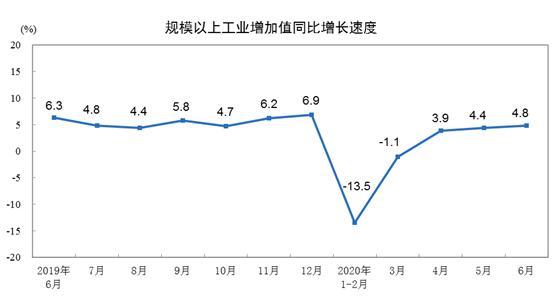 2020年6月份規模以上工業增加值增長4.8%