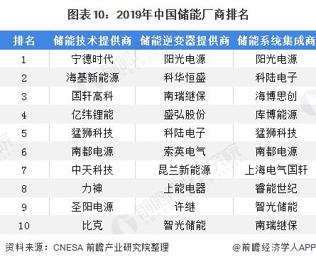 2020年全球及中國儲能行業發展現狀分析