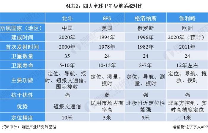 2020年全球及中国卫星导航行业发展现状及前景分析