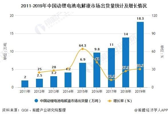 2020年中国锂电池电解液行业市场分析