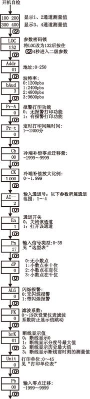 NZ5740系列四路数显表