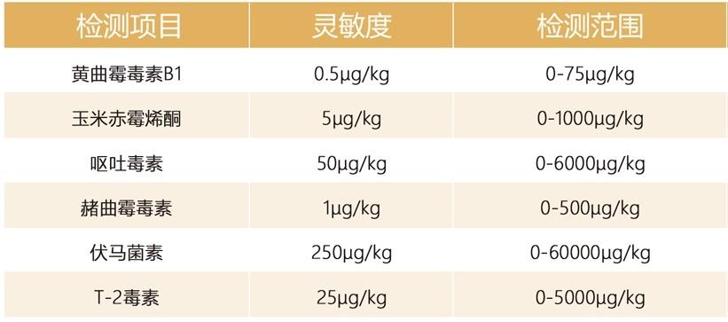 霉菌毒素检测参数