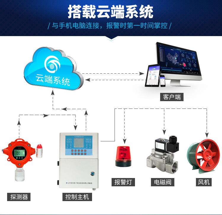 工业可燃气体报警器瑶安电子出品YA-D300可搭载云端系统(自主研发瑶安云)