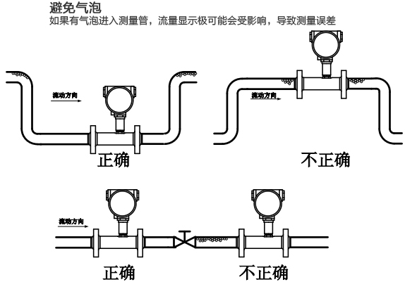卫生型涡轮流量计安装注意事项图