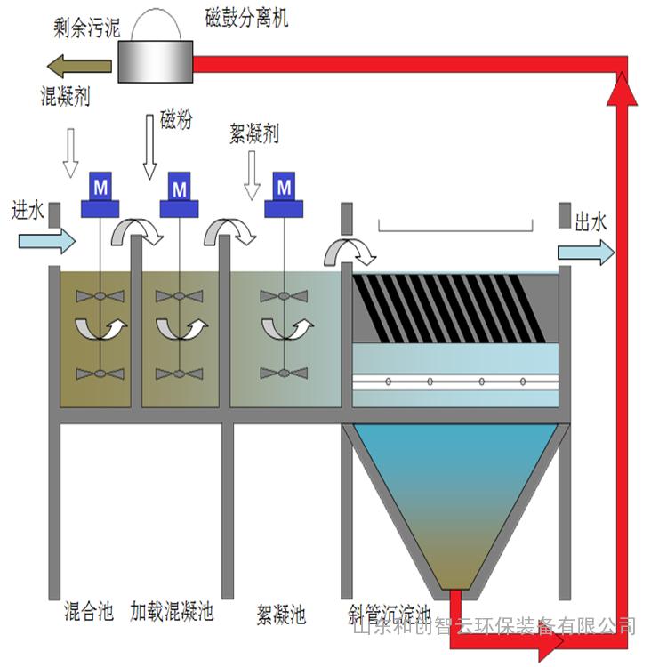 江西磁混凝设备厂家