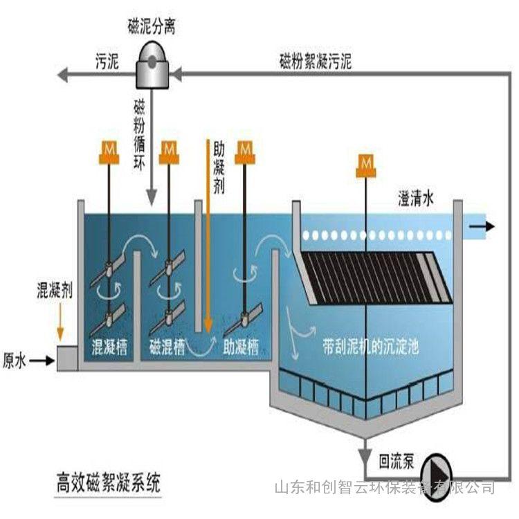 河北磁絮凝设备厂家
