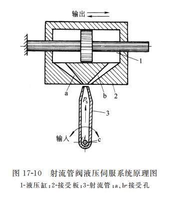 射流管阀液压伺服系统原理图