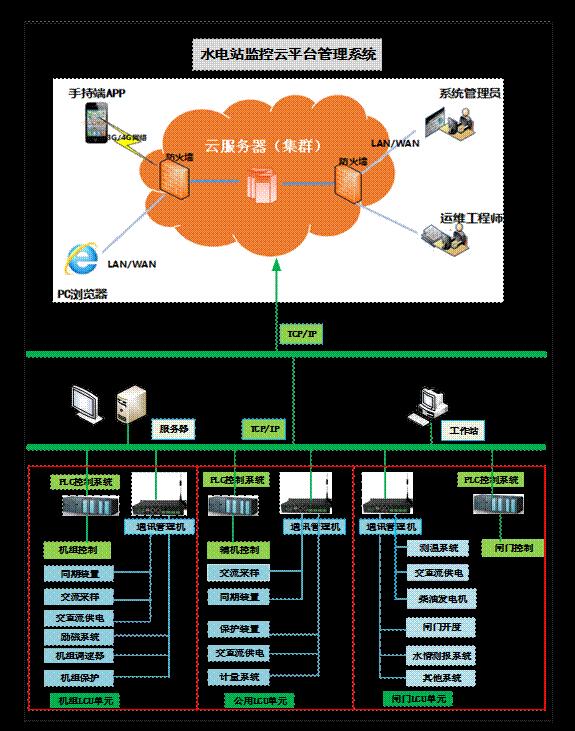 水电站监控(运维)云平台