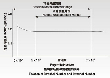 涡街流量计斯特罗哈数与雷诺数的关系