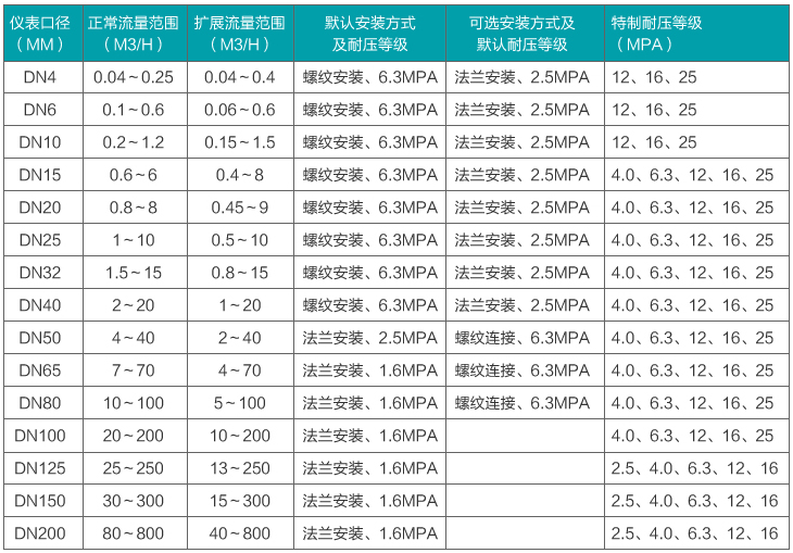 高精度涡轮流量计流量范围对照表