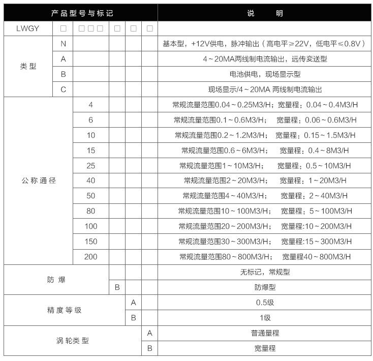 涡轮流量计选型表