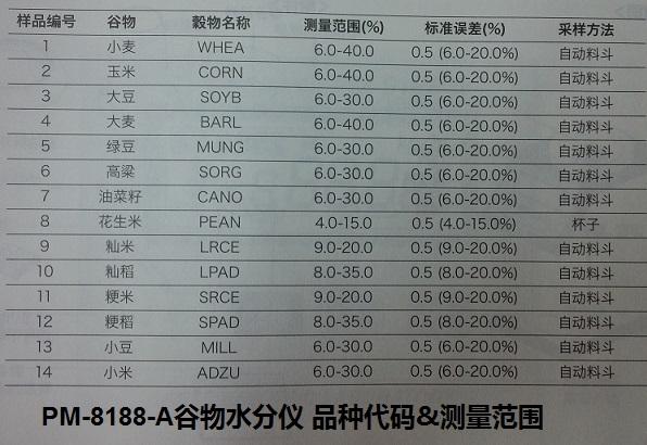 PM8188A谷物水分儀糧食水分測定儀水份檢測儀含水率測試儀標準報價格