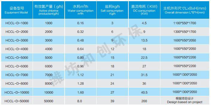 大功率次氯酸钠发生器分类表
