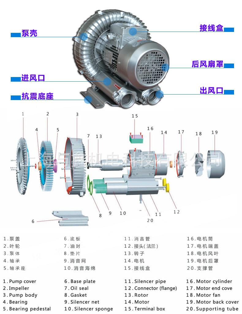 TWYX  5.5kw全风漩涡风机,全风漩涡高压风机,全风环形鼓风机示例图7