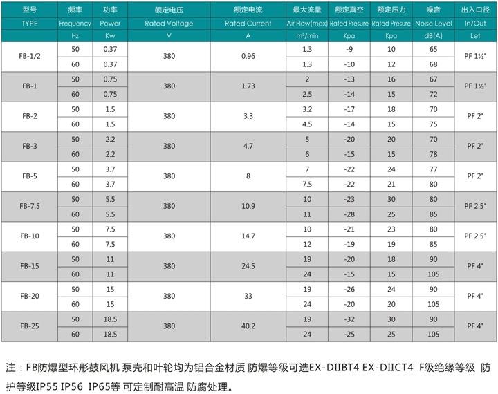 秦皇岛船用防爆高压风机 FB-25船用防爆高压风机 厂家防爆风机示例图3