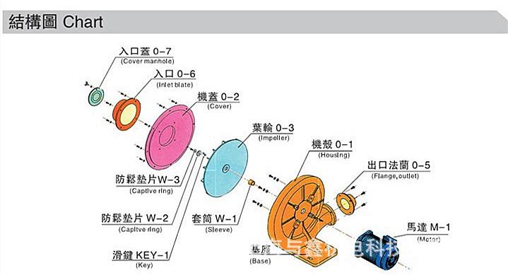 FT-2 防爆中压风机 功率1.5kw防爆铝风机 BT4防爆中压鼓风机示例图8