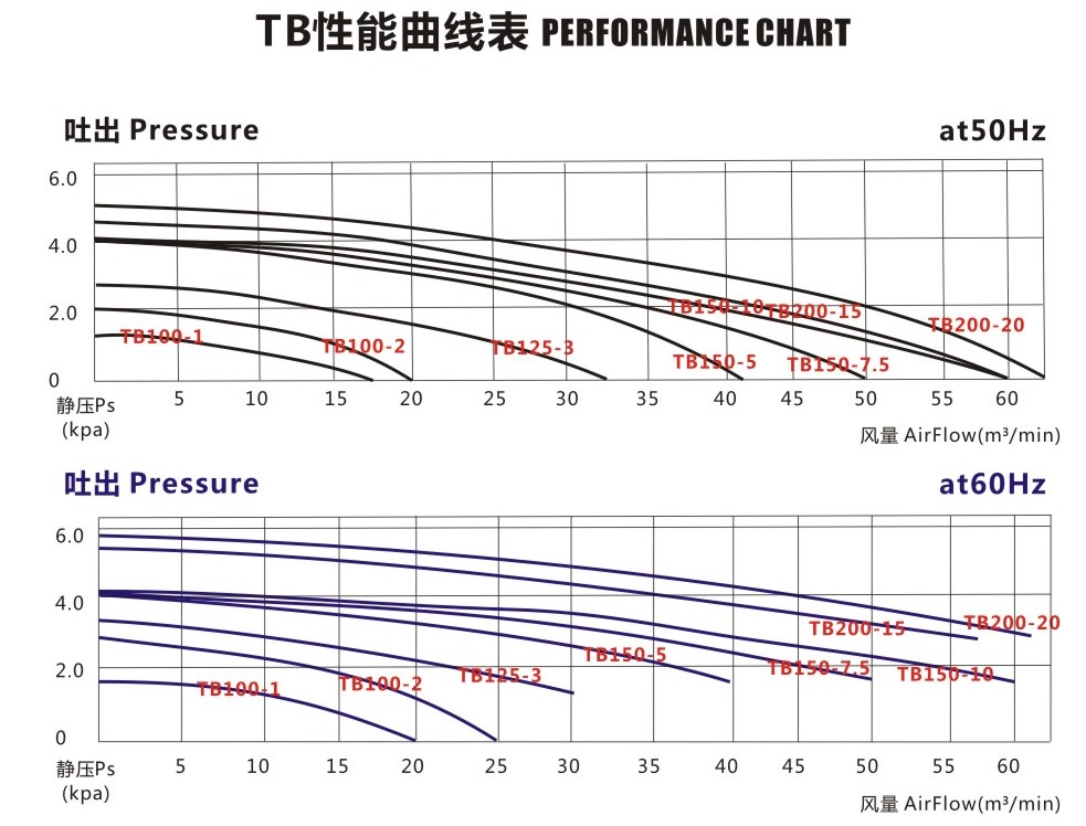 中压鼓风机 耐高温中压风机  全风中压鼓风机 透浦式中压风机示例图3